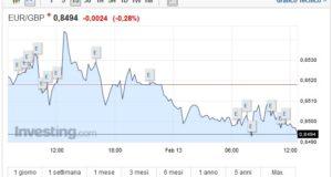 Cambio Euro Sterlina oggi 13 Febbraio decolla il pound