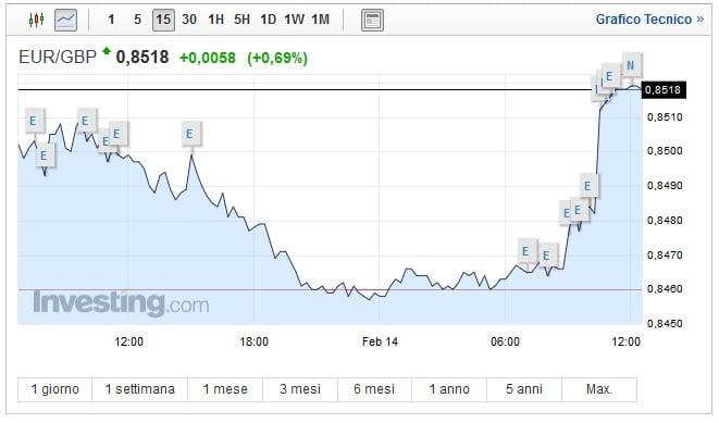 Cambio Euro Sterlina oggi 14 Febbraio asset in forte risalita
