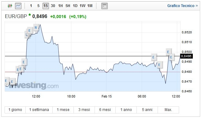 Cambio Euro Sterlina oggi 15 Febbraio la quotazione oscilla