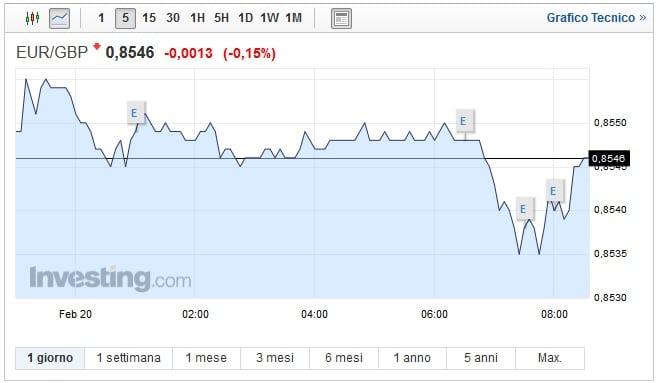 Cambio Euro Sterlina oggi 20 Febbraio asset in calo