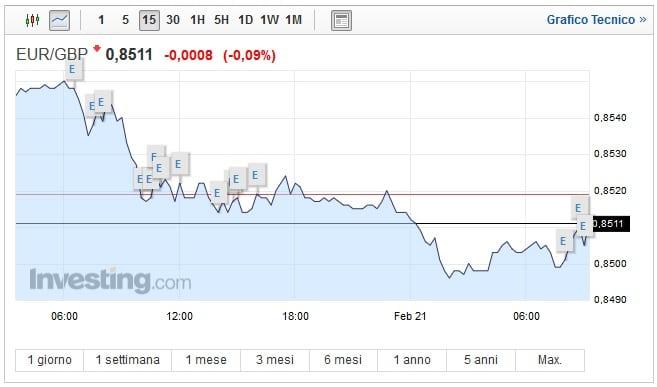 Cambio Euro Sterlina oggi 21 Febbraio pound sale ancora