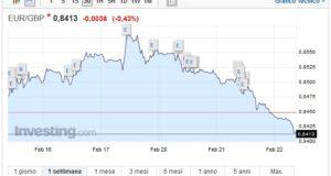 Cambio Euro Sterlina oggi 22 Febbraio trend negativo