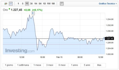 Prezzo Oro oggi 15 febbraio quotazione stabile