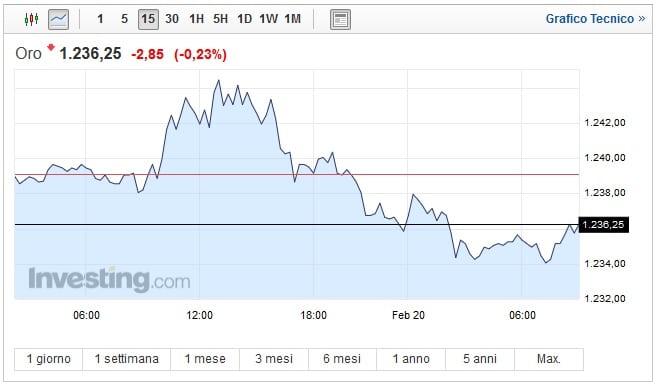 Prezzo Oro oggi 20 Febbraio metallo giallo in ribasso