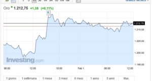 Prezzo oro oggi 01 Febbraio quotazione stabile