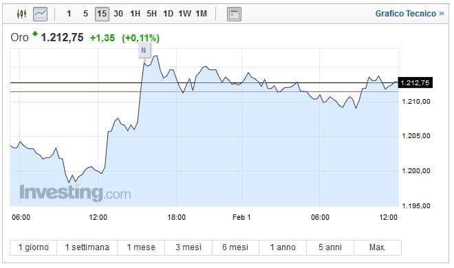 Prezzo oro oggi 01 Febbraio: quotazione stabile
