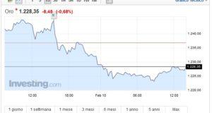 Prezzo oro oggi 10 Febbraio frenata e discesa