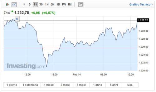 Prezzo oro oggi 14 Febbraio nuovo rialzo