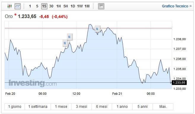 Prezzo oro oggi 21 Febbraio forti oscillazioni