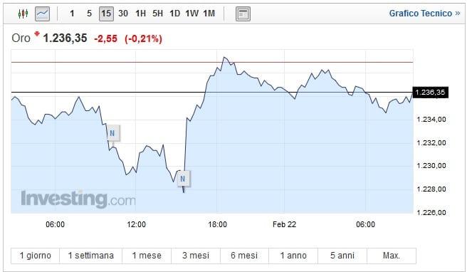 Prezzo oro oggi 22 Febbraio la quotazione resiste