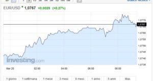 Cambio Euro Dollaro oggi 20 Marzo bene la moneta unica