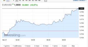 Cambio Euro Dollaro oggi 21 Marzo ancora rialzo