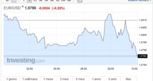 Cambio Euro Dollaro oggi 22 Marzo lieve recupero del biglietto verde