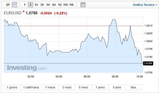 Cambio Euro Dollaro oggi 22 Marzo: lieve recupero del biglietto verde