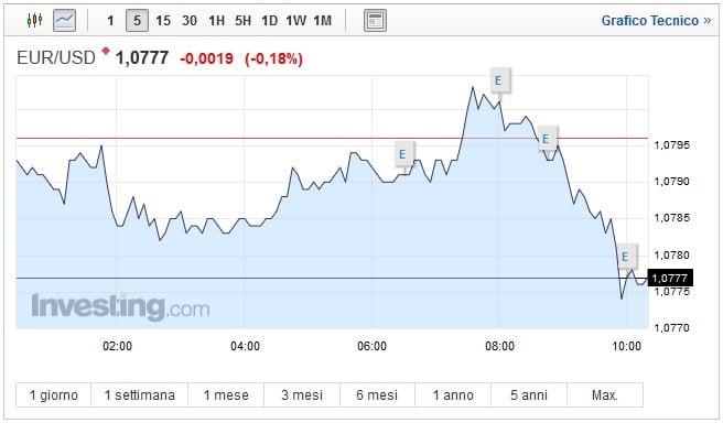 Cambio Euro Dollaro oggi 23 Marzo prosegue la discesa