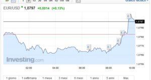 Cambio Euro Dollaro oggi 24 marzo nuovo rialzo