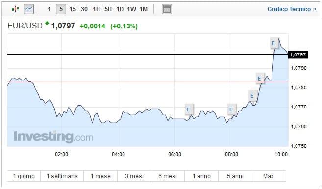 Cambio Euro Dollaro oggi 24 Marzo: nuovo rialzo