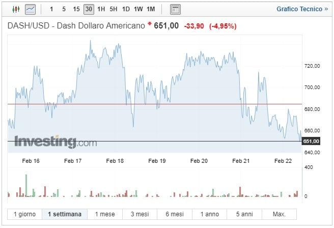 Dash: mattinata difficile con perdite oltre il 5%