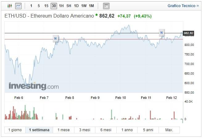 Ethereum: slancio oltre 860 dollari