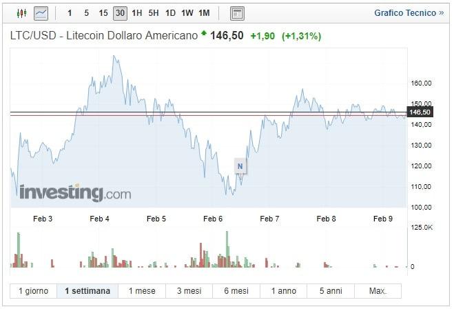 LiteCoin: aggiornamento core e prezzo in rialzo