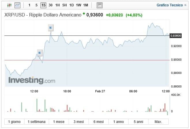 Ripple: la coppia XRP/USD rompe la resistenza chiave