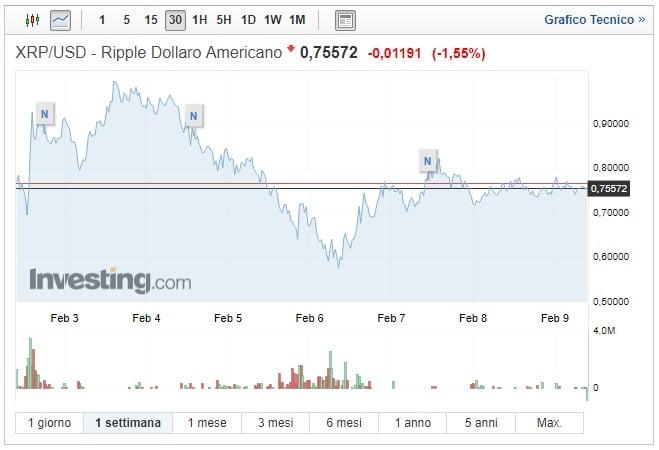 Ripple: prezzo stabile, investitori in attesa