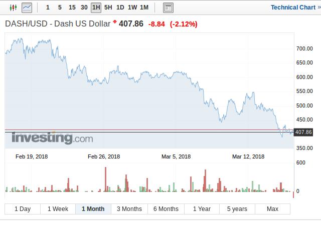 Dash: la moneta recupera oltre il 4%