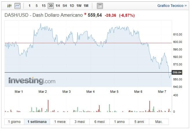 Dash: calo del 6% contro il dollaro USA