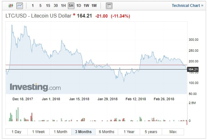 LiteCoin: elevata volatilità e guadagni persi