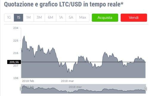 Litecoin LTC 5 marzo 2018
