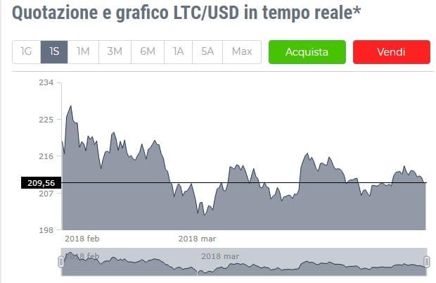 LiteCoin: lieve ribasso
