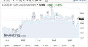 cambio euro dollaro oggi 5 marzo 2018