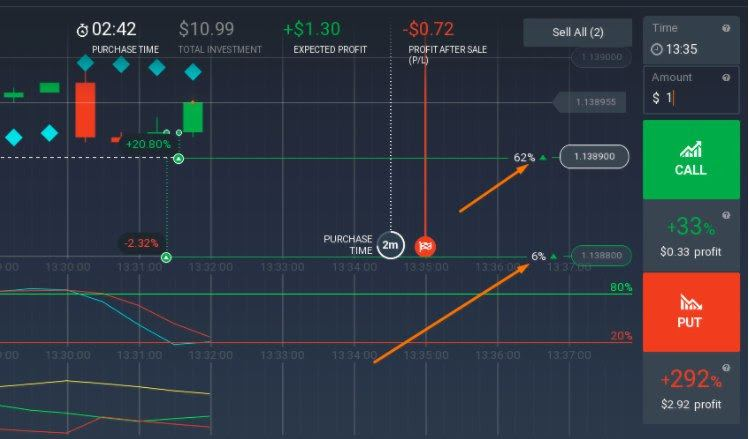 Iq Option recensioni: investi nel futuro con il miglior broker!