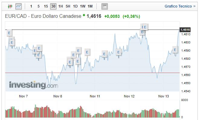 Cambio Euro Dollaro Canadese oggi 13 Novembre: quotazione in rialzo