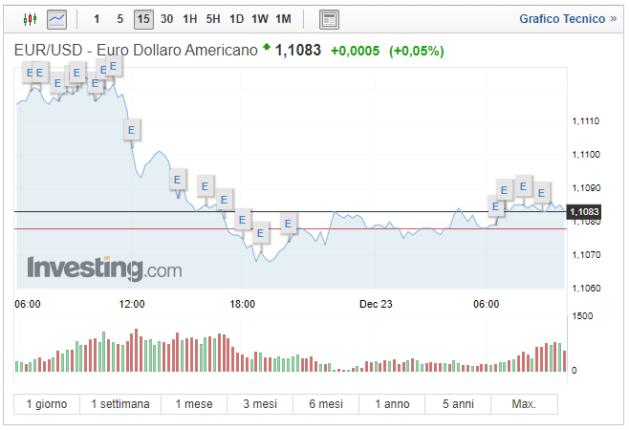 Cambio Euro Dollaro oggi 23 Dicembre USD ancora forte anche nel 2020